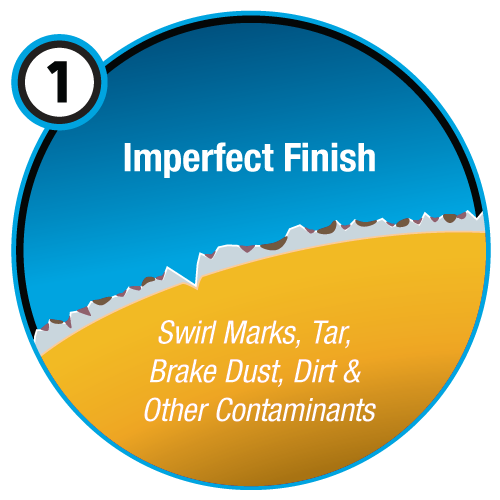 Imperfect Car Finish